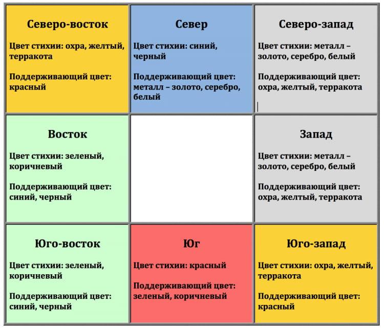 Цвета по зонам