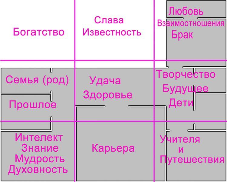 Багуа на план квартиры