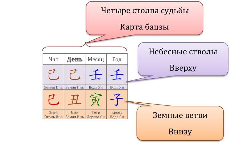Четыре столпа судьбы